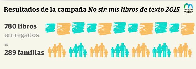 Resultados campaña solidaria No sin mis libros de texto 2015